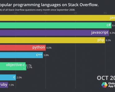 Most Popular Programming Languages on Stack Overflow Bar Chart Race